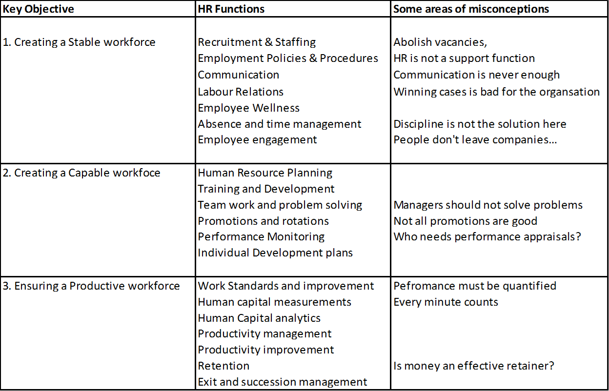 Lean HR content table