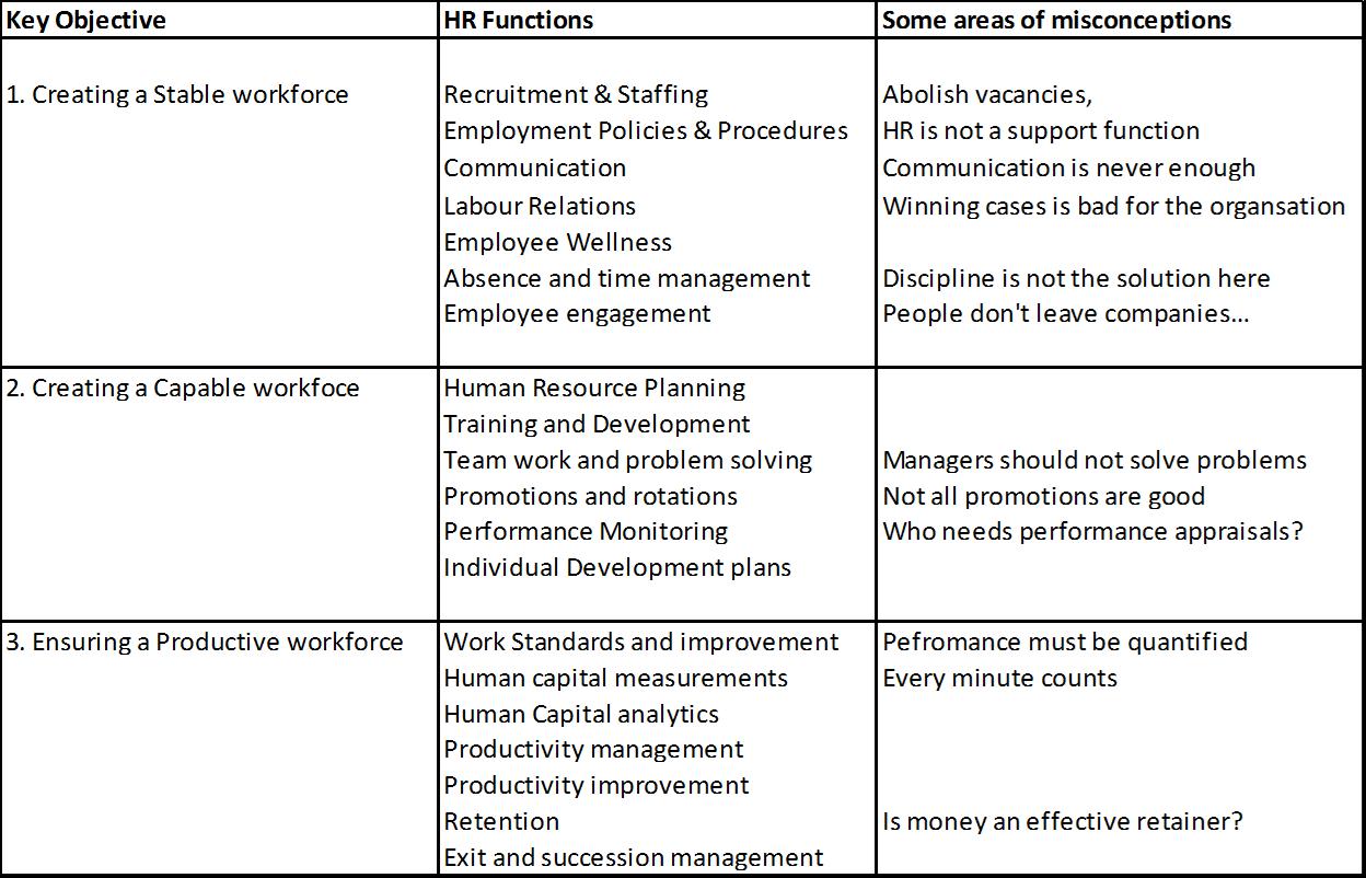 Lean HR content table